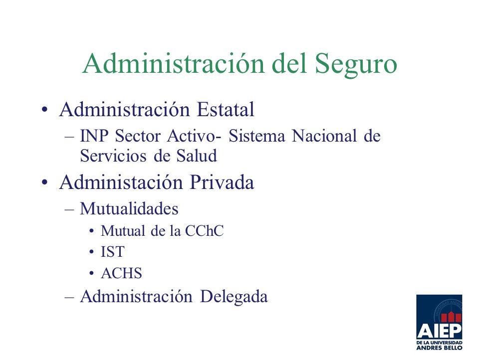 Administración del Seguro Administración Estatal –INP Sector Activo- Sistema Nacional de Servicios de Salud Administación Privada –Mutualidades Mutual