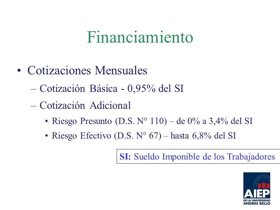Financiamiento Cotizaciones Mensuales –Cotización Básica - 0,95% del SI –Cotización Adicional Riesgo Presunto (D.S. N° 110) – de 0% a 3,4% del SI Ries