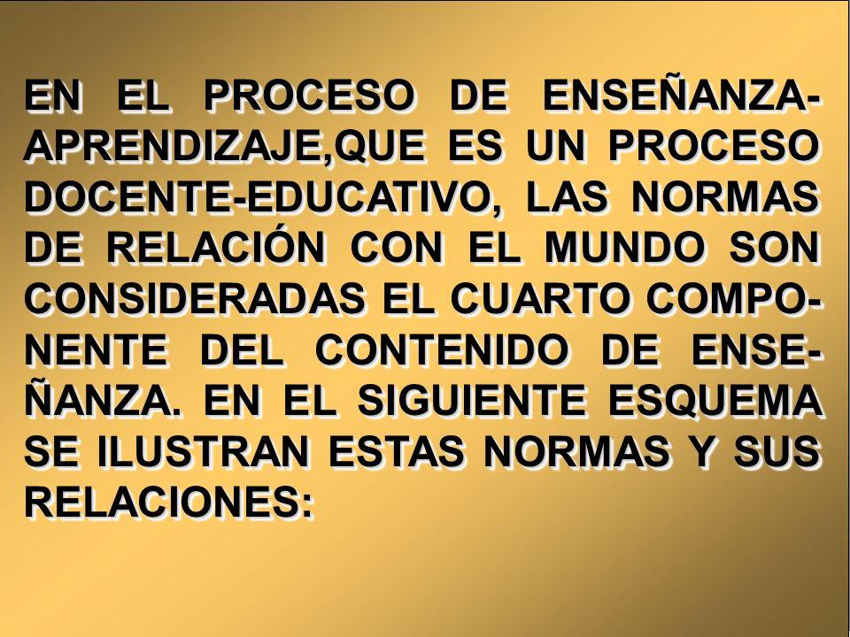 COMPONENTE DEL CONTENIDO DE ENSEÑANZA - APRENDIZAJE SISTEMA DE CONOCIMIENTOS SISTEMA DE CONOCIMIENTOS SISTEMA DE HABILIDADES SISTEMA DE HABILIDADES SISTEMA DE EXPERIENCIAS DE LA ACTIVIDAD CREADORA SISTEMA DE EXPERIENCIAS DE LA ACTIVIDAD CREADORA SISTEMA DE NORMAS DE RELACIONES CON EL MUNDO SISTEMA DE NORMAS DE RELACIONES CON EL MUNDO