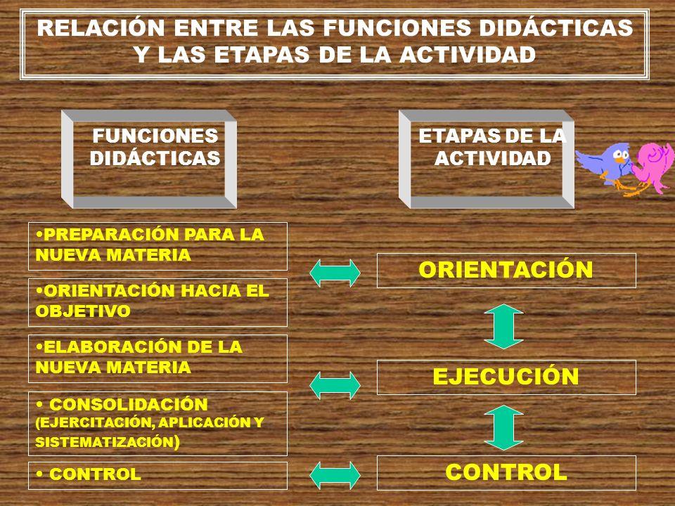 ETAPAS DE ENSEÑANZA Y DE APRENDIZAJE EN CORRESPONDENCIA CON LA TEORÍA DEL CONOCIMIENTO PERCEP- CIÓN PENSA- MIENTO MEMO- RIA APLICA- CIÓN CONFRON- TRACIÓN OBSER- VACIÓN ELABO- RACIÓN INTELEC- TUAL MEMO- RIZA- CIÓN ORDENA- NAMIENTO APLICA- CIÓN INTRODUCCIÓN (PNM y OHO) ELAB.
