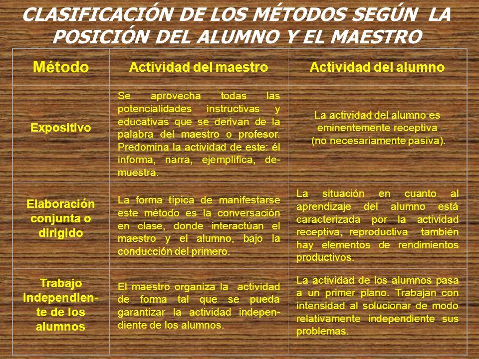 CLASIFICACIONES DE LOS MÉTODOS DE ENSEÑANZA SEGÚN LAS FUNCIONES DIDÁCTICAS.