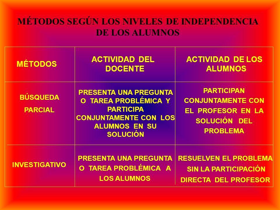 MÉTODOS ACTIVIDAD DEL DOCENTE ACTIVIDAD DE LOS ALUMNOS EXPLICATIVO- ILUSTRATIVO REPRODUCTIVO EXPOSICIÓN PROBLÉMICA CON EMPLEO DE LOS MEDIOS DE ENSEÑANZA COLOCA A LOS ALUMNOS ANTE EL CONTENIDO ASIMILAN COMPRENDEN Y REPRODUCEN EL CONTENIDO TAL COMO LES FUE PRESENTADO COLOCA A LOS ALUMNOS ANTE UNA PREGUNTA O TAREA PROBLÉMICA Y DEMUESTRA CÓMO SE RESUELVE APLICAN CONOCIMIENTOS Y HABILIDADES A UNA SITUACIÓN SEMEJANTE A UNA YA CONOCIDA COLOCA A LOS ALUMNOS ANTE UNA SITUACIÓN DOCENTE SEMEJANTE A UNA YA CONOCIDA ASIMILAN Y COMPRENDEN LAS FORMAS Y LAS VÍAS DE LLEGAR A LA SOLUCIÓN DEL PROBLEMA MÉTODOS SEGÚN LOS NIVELES DE INDEPENDENCIA DE LOS ALUMNOS