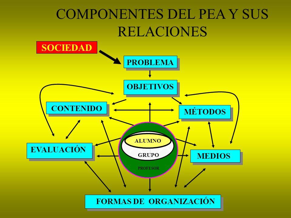 PRINCIPIOS DIDÁCTICOS DE LA EDUCACIÓN CUBANA 1.DEL CARÁCTER EDUCATIVO 2.