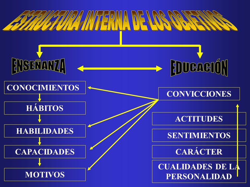 DERIVACIÓN GRADUAL DE LOS OBJETIVOS NECESIDADES SOCIALES IDEAL DE HOMBRE FIN DE LA EDUCACIÓN OBJETIVOS GENERALES DE LA EDUCACIÓN OBJETIVOS DE ENSEÑANZAS OBJETIVOS DE GRADO OBJETIVOS DE CADA ASIGNATURA OBJETIVOS DE CADA UNIDAD OBJETIVOS DE CADA CLASE