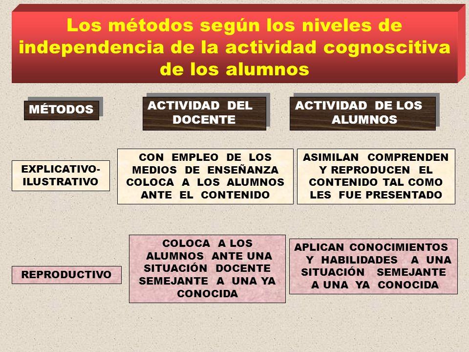 Los métodos según los niveles de independencia de la actividad cognoscitiva de los alumnos MÉTODOS ACTIVIDAD DEL DOCENTE ACTIVIDAD DEL DOCENTE ACTIVIDAD DE LOS ALUMNOS ACTIVIDAD DE LOS ALUMNOS EXPLICATIVO- ILUSTRATIVO REPRODUCTIVO CON EMPLEO DE LOS MEDIOS DE ENSEÑANZA COLOCA A LOS ALUMNOS ANTE EL CONTENIDO ASIMILAN COMPRENDEN Y REPRODUCEN EL CONTENIDO TAL COMO LES FUE PRESENTADO APLICAN CONOCIMIENTOS Y HABILIDADES A UNA SITUACIÓN SEMEJANTE A UNA YA CONOCIDA COLOCA A LOS ALUMNOS ANTE UNA SITUACIÓN DOCENTE SEMEJANTE A UNA YA CONOCIDA