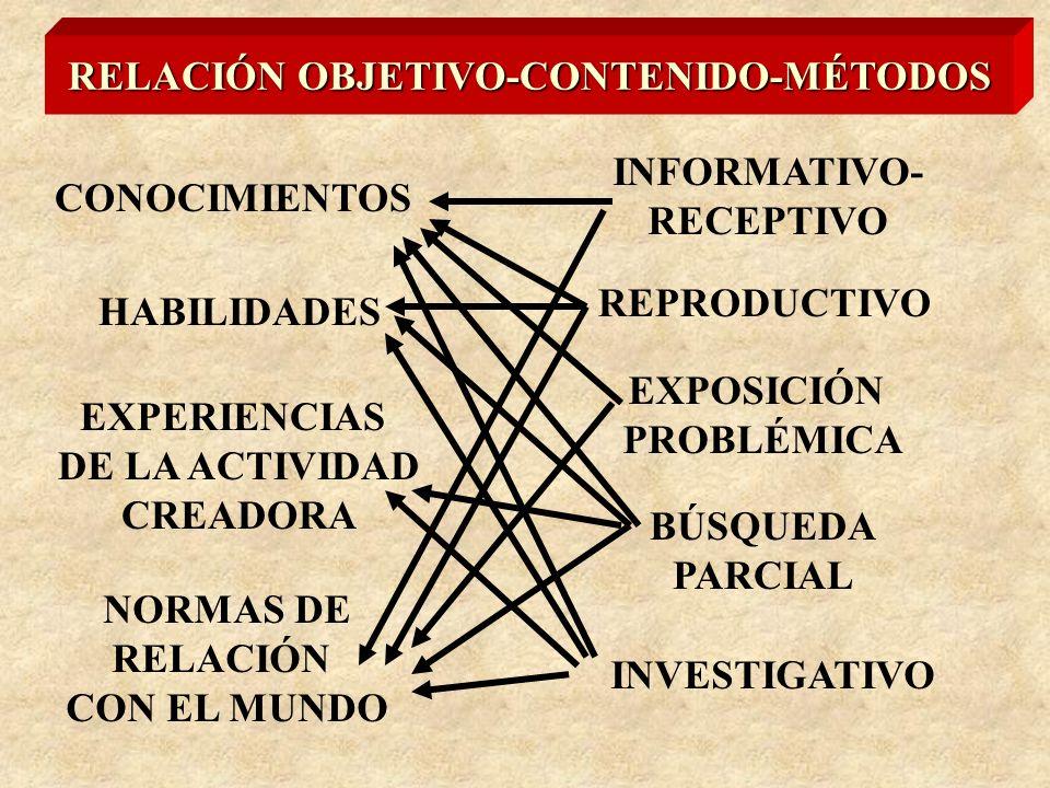 RELACIÓN OBJETIVO-CONTENIDO-MÉTODOS CONOCIMIENTOS HABILIDADES EXPERIENCIAS DE LA ACTIVIDAD CREADORA NORMAS DE RELACIÓN CON EL MUNDO INFORMATIVO- RECEPTIVO REPRODUCTIVO BÚSQUEDA PARCIAL EXPOSICIÓN PROBLÉMICA INVESTIGATIVO
