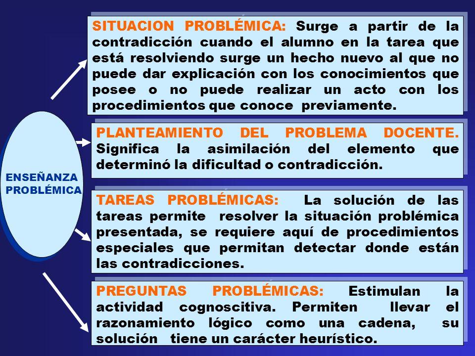 SITUACION PROBLÉMICA: Surge a partir de la contradicción cuando el alumno en la tarea que está resolviendo surge un hecho nuevo al que no puede dar explicación con los conocimientos que posee o no puede realizar un acto con los procedimientos que conoce previamente.