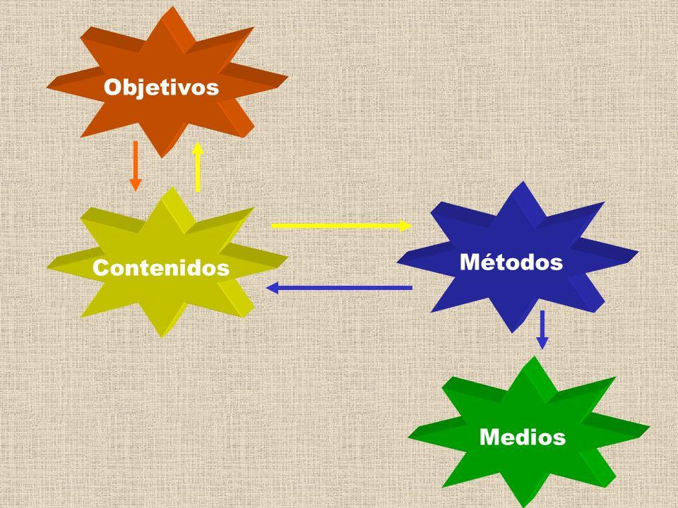 Objetivos Medios Métodos Contenidos
