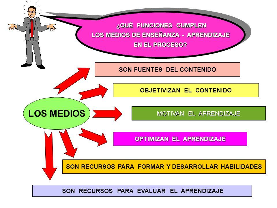 ¿QUÉ FUNCIONES CUMPLEN ¿QUÉ FUNCIONES CUMPLEN LOS MEDIOS DE ENSEÑANZA - APRENDIZAJE EN EL PROCESO.