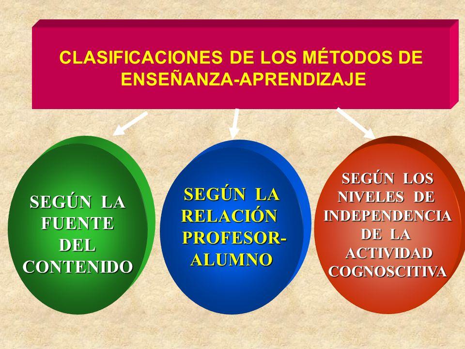 CLASIFICACIONES DE LOS MÉTODOS DE ENSEÑANZA-APRENDIZAJE SEGÚN LA FUENTEDELCONTENIDO RELACIÓN PROFESOR- PROFESOR-ALUMNO SEGÚN LOS NIVELES DE INDEPENDENCIA DE LA ACTIVIDAD ACTIVIDADCOGNOSCITIVA