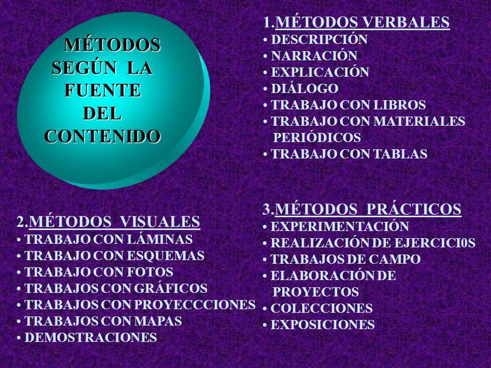 MÉTODOS MÉTODOS SEGÚN LA FUENTEDELCONTENIDO 1.MÉTODOS VERBALES DESCRIPCIÓN NARRACIÓN EXPLICACIÓN DIÁLOGO TRABAJO CON LIBROS TRABAJO CON MATERIALES PERIÓDICOS TRABAJO CON TABLAS 2.MÉTODOS VISUALES TRABAJO CON LÁMINAS TRABAJO CON ESQUEMAS TRABAJO CON FOTOS TRABAJOS CON GRÁFICOS TRABAJOS CON PROYECCCIONES TRABAJOS CON MAPAS DEMOSTRACIONES 3.MÉTODOS PRÁCTICOS EXPERIMENTACIÓN REALIZACIÓN DE EJERCICI0S TRABAJOS DE CAMPO ELABORACIÓN DE PROYECTOS COLECCIONES EXPOSICIONES