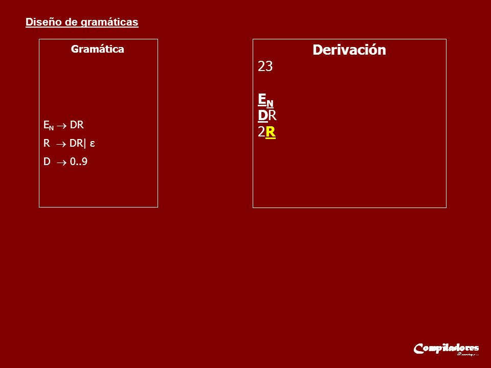 Diseño de gramáticas Gramática C FE X E S F E S.E N E S SE N E N DR R DR| ε D 0..9 S +| - | ε E X E|e Derivación 7.1e4 C FE X E S E S.E N E X E S SE N.E N E X E S E N.E N E X E S DR.E N E X E S 7R.E N E X E S 7.E N E X E S 7.DRE X E S 7.1RE X E S 7.1E X E S 7.1eE S 7.1eSE N 7.1eE N 7.1eDR 7.1e4R 7.1e4