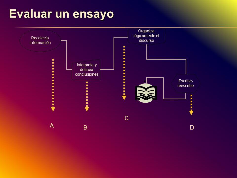 Evaluar un ensayo Recolecta información Interpreta y delinea conclusiones Organiza lógicamente el discurso Escribe- reescribe A B C D