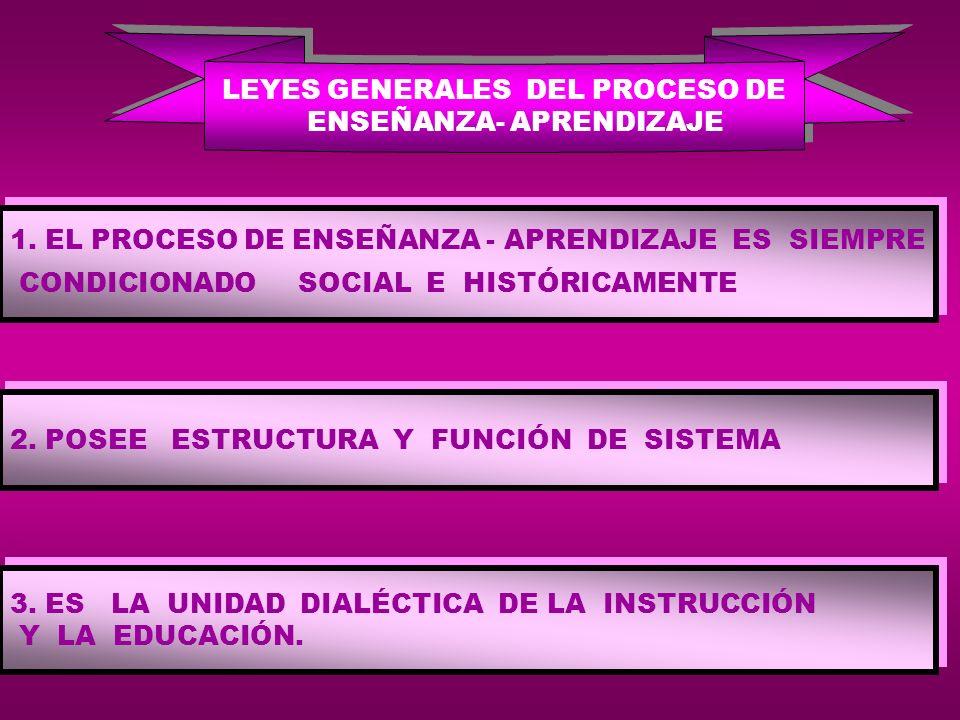 Cuerpo teórico de la Didáctica XLas leyes, regularidades y principios didácticos. XTeoría de la determinación y formulación de objetivos. XTeoría de l