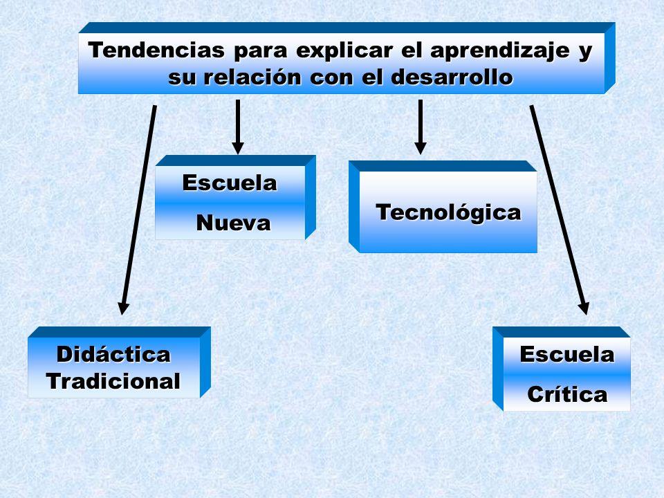 DIDÁCTICA FilosofíaLógica Biología Sociología Psicología Informática Didácticas particulares Antropología Teoría curricular