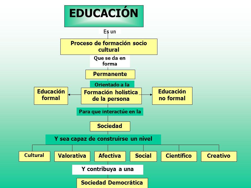 Dirección General de Educación Básica Proceso por medio del cual se logra que cada individuo desarrolle al máximo sus aptitudes y facultades físicas,