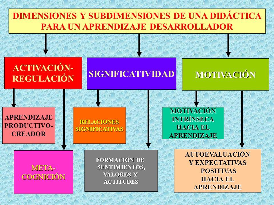 EN EL PROCESO DOCENTE-EDUCATIVO AÚN SE RECONOCE PREDOMINIODELPROTAGONISMO DEL DOCENTE ESDOMINANTE EL APRENDIZAJE REPRODUCTIVO ALGUNAS VECES EL CONTENIDO CARECE DE PERTINENCIA ALGUNAS VECES EL CONTENIDO CARECE DE PERTINENCIA ACCIONESEDUCATIVASSEPARADAS DE LA CLASE DE LA CLASE AUSENCIA DE PROCESOSMETACOGNITIVOS ACCIONESEDUCATIVAS MÁS EFICIENTES FUERA DE LA ESCUELA QUE EN ELLA NO EXISTENCIA DE ESTRATEGIAS DE APRENDIZAJE SE ESPERA DE LOS ALUMNOS IGUALESAPRENDIZAJES APRENDIZAJEENTENDIDOCOMOACUMULACIÓN