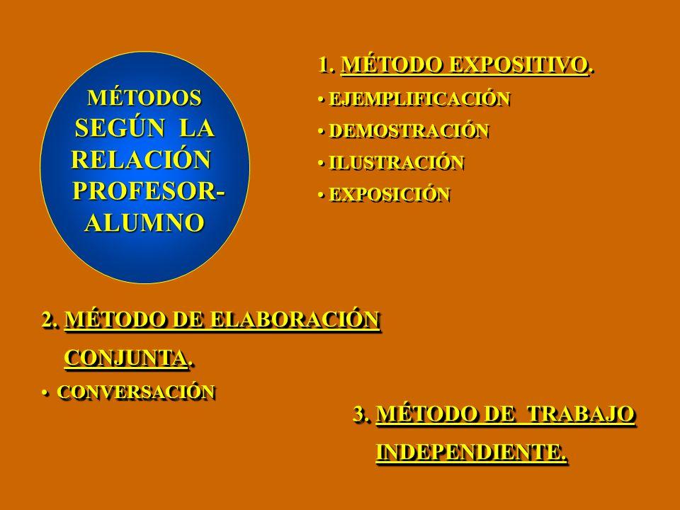 MÉTODOS SEGÚN LA FUENTEDELCONTENIDO 1.MÉTODOS VERBALES DESCRIPCIÓN NARRACIÓN EXPLICACIÓN DIÁLOGO TRABAJO CON LIBROS TRABAJO CON MATERIALES PERIÓDICOS TRABAJO CON TABLAS 2.MÉTODOS VISUALES TRABAJO CON LÁMINAS TRABAJO CON ESQUEMAS TRABAJO CON FOTOS TRABAJOS CON GRÁFICOS TRABAJOS CON PROYECCCIONES TRABAJOS CON MAPAS DEMOSTRACIONES 3.MÉTODOS PRÁCTICOS EXPERIMENTACIÓN REALIZACIÓN DE EJERCICI0S TRABAJOS DE CAMPO ELABORACIÓN DE PROYECTOS COLECCIONES EXPOSICIONES