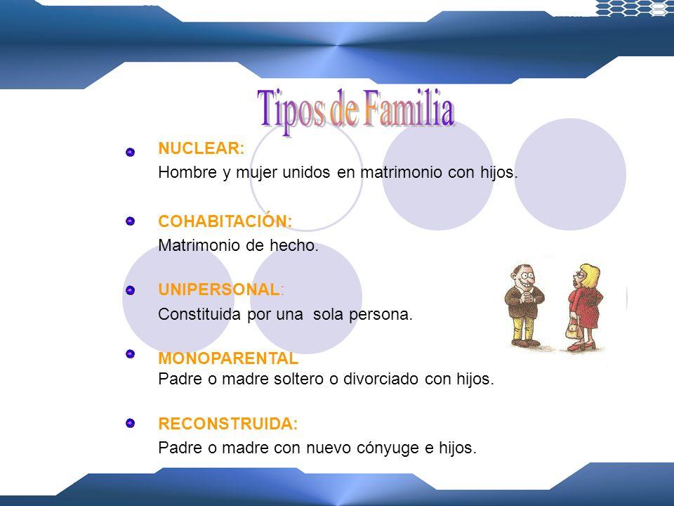 FAMILIA: Comunidad natural de vida de padres con hijos, siendo el origen el matrimonio. Objetivo: Bien de todos los miembros. Componentes: *SOCIEDAD P