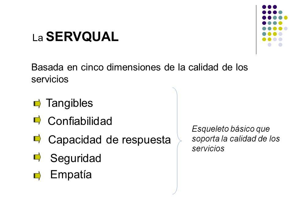 La SERVQUAL Basada en cinco dimensiones de la calidad de los servicios Tangibles Confiabilidad Capacidad de respuesta Seguridad Empatía Esqueleto bási