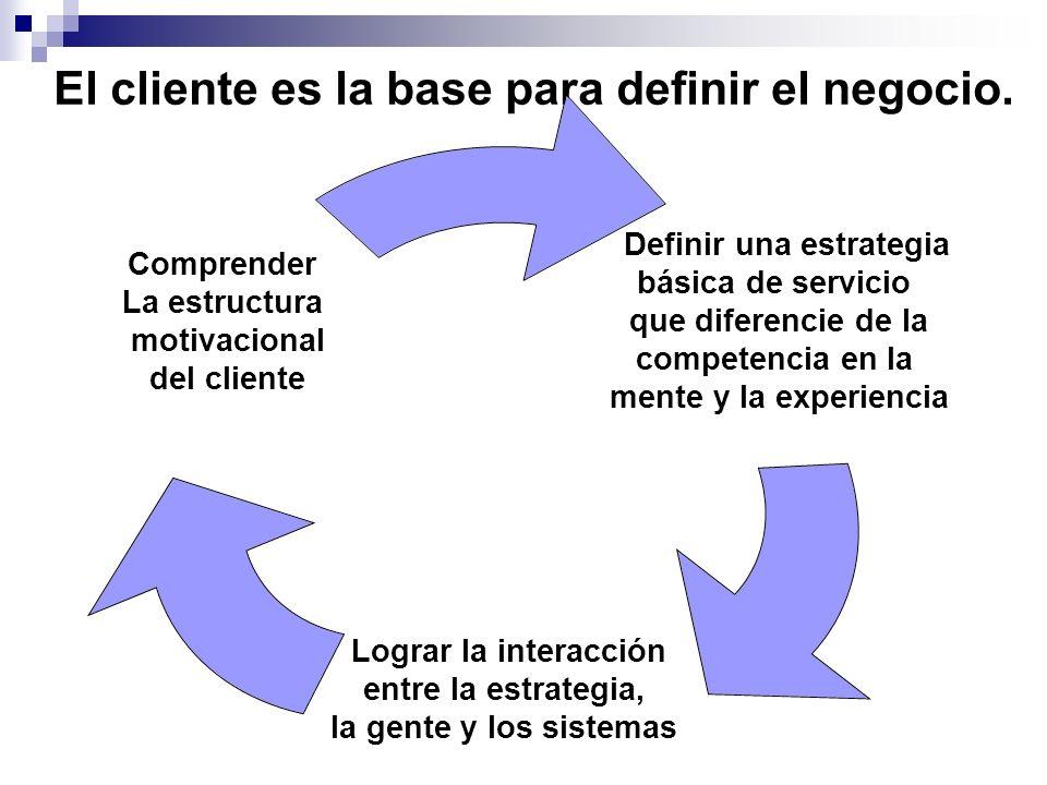 El cliente es la base para definir el negocio. Definir una estrategia básica de servicio que diferencie de la competencia en la mente y la experiencia