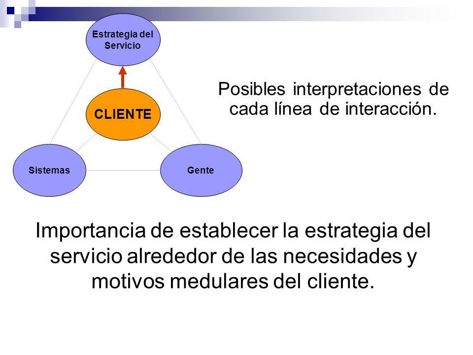 Estrategia del Servicio Sistemas CLIENTE Gente Posibles interpretaciones de cada línea de interacción. Importancia de establecer la estrategia del ser