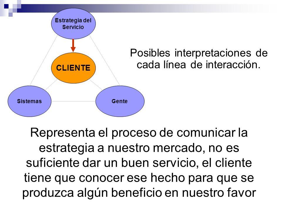 Estrategia del Servicio Sistemas CLIENTE Gente Posibles interpretaciones de cada línea de interacción. Representa el proceso de comunicar la estrategi