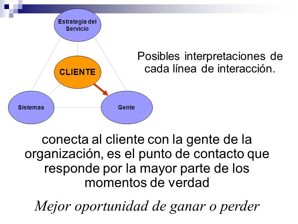 Estrategia del Servicio Sistemas CLIENTE Gente Posibles interpretaciones de cada línea de interacción. conecta al cliente con la gente de la organizac