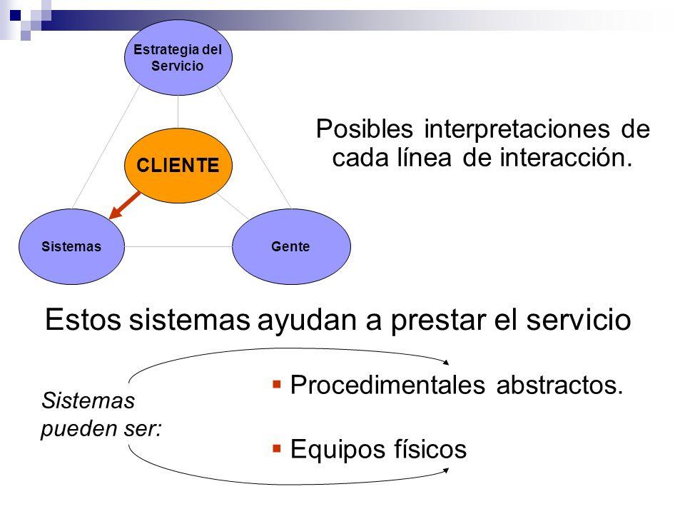 Estrategia del Servicio Sistemas CLIENTE Gente Posibles interpretaciones de cada línea de interacción. Estos sistemas ayudan a prestar el servicio Pro