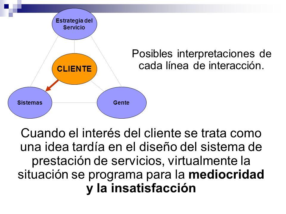 Estrategia del Servicio Sistemas CLIENTE Gente Posibles interpretaciones de cada línea de interacción. Cuando el interés del cliente se trata como una