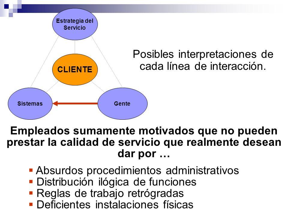 Estrategia del Servicio Sistemas CLIENTE Gente Posibles interpretaciones de cada línea de interacción. Empleados sumamente motivados que no pueden pre