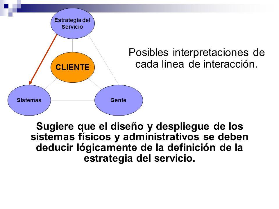 Estrategia del Servicio Sistemas CLIENTE Gente Posibles interpretaciones de cada línea de interacción. Sugiere que el diseño y despliegue de los siste