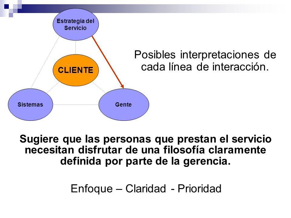 Estrategia del Servicio Sistemas CLIENTE Gente Posibles interpretaciones de cada línea de interacción. Sugiere que las personas que prestan el servici