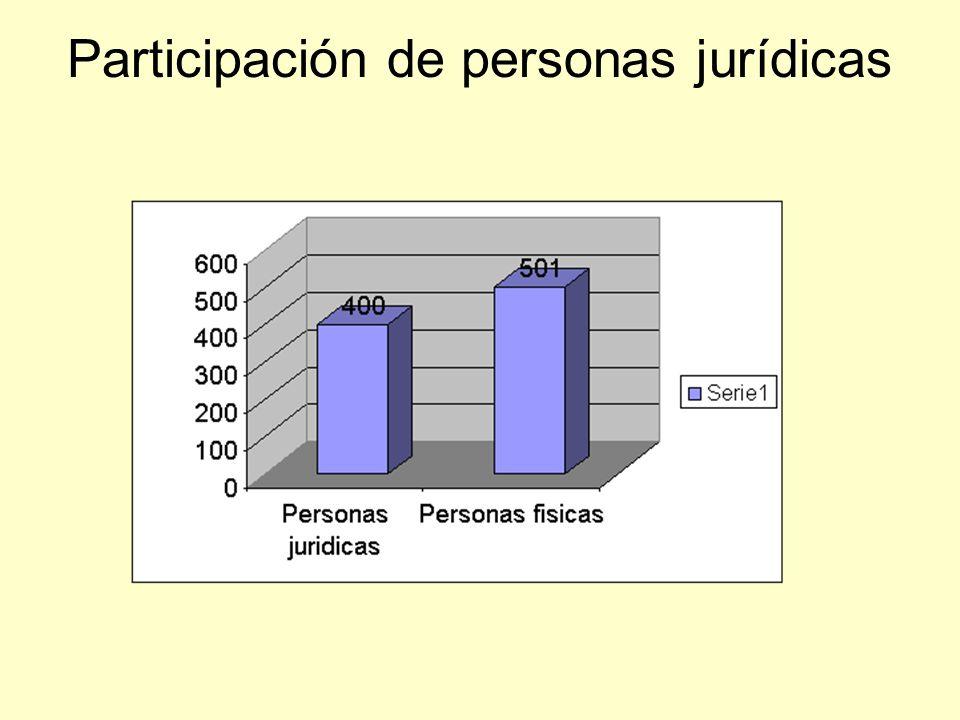 Participación de personas jurídicas
