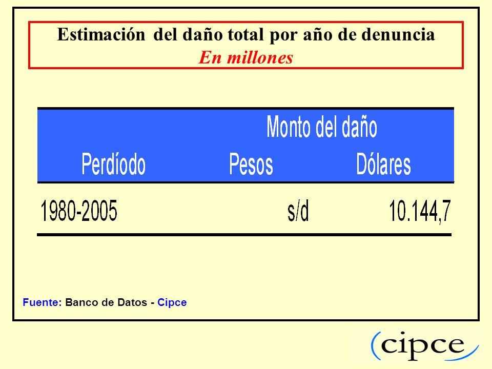 Fuente: Banco de Datos - Cipce Estimación del daño total por año de denuncia En millones