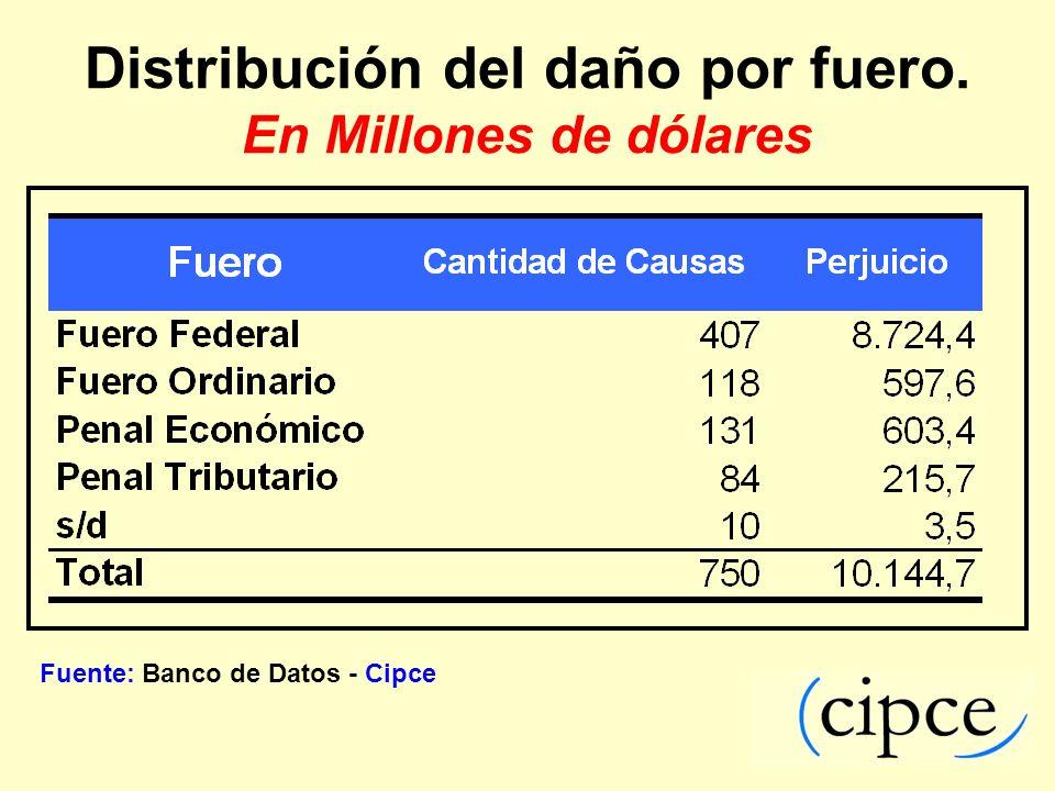 Distribución del daño por fuero. En Millones de dólares Fuente: Banco de Datos - Cipce
