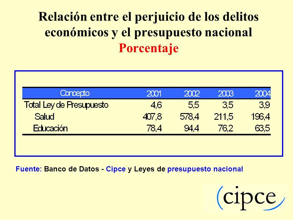 Relación entre el perjuicio de los delitos económicos y el presupuesto nacional Porcentaje Fuente: Banco de Datos - Cipce y Leyes de presupuesto nacio