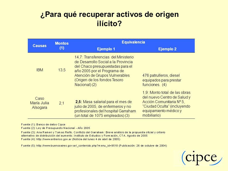 ¿Para qué recuperar activos de origen ilícito? Causas Montos (1) Equivalencia Ejemplo 1Ejemplo 2 IBM13,5 14,7: Transferencias del Ministerio de Desarr