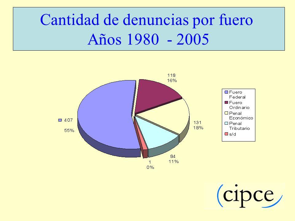 Cantidad de denuncias por fuero Años 1980 - 2005