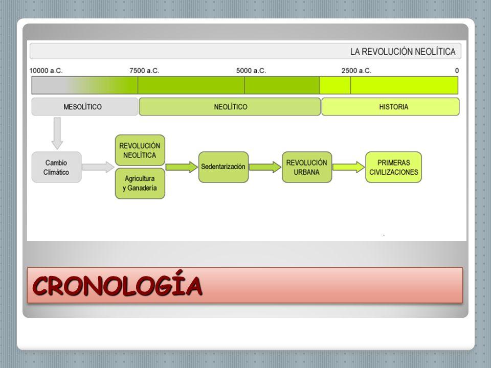 CRONOLOGÍACRONOLOGÍA