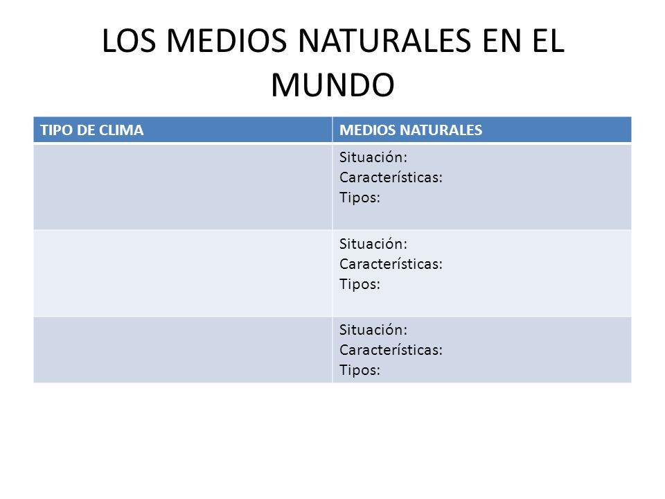 LOS MEDIOS NATURALES EN EL MUNDO TIPO DE CLIMAMEDIOS NATURALES Situación: Características: Tipos: Situación: Características: Tipos: Situación: Características: Tipos: