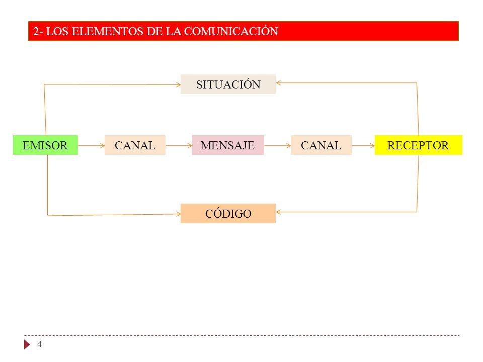 2- LOS ELEMENTOS DE LA COMUNICACIÓN 4 EMISORCANALMENSAJERECEPTORCANAL SITUACIÓN CÓDIGO