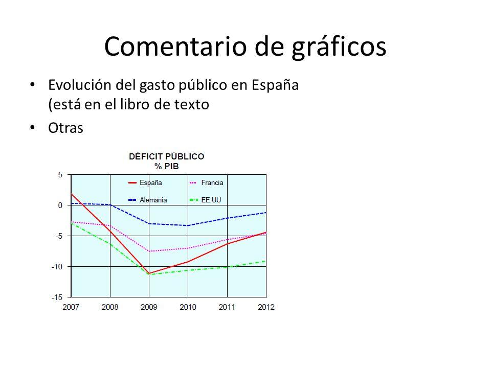Comentario de gráficos Evolución del gasto público en España (está en el libro de texto Otras