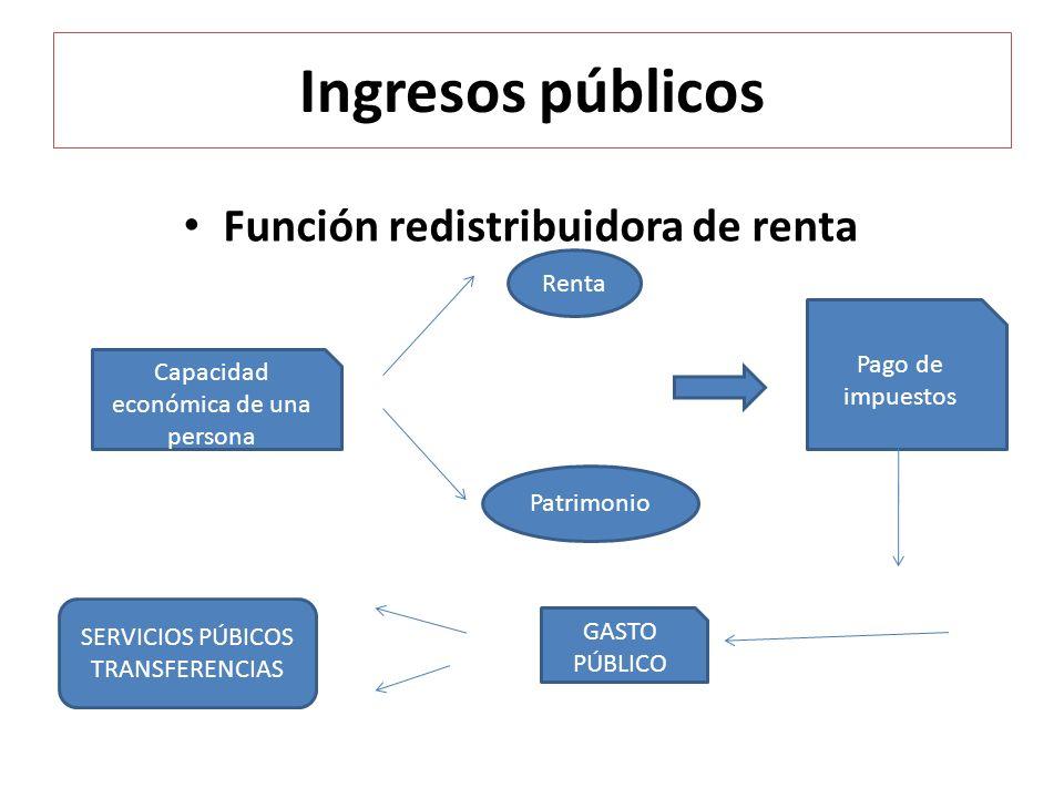 Ingresos públicos Función redistribuidora de renta Capacidad económica de una persona Renta Patrimonio Pago de impuestos GASTO PÚBLICO SERVICIOS PÚBIC