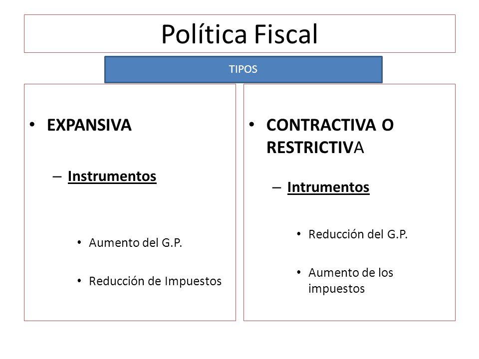 Política Fiscal EXPANSIVA – Instrumentos Aumento del G.P. Reducción de Impuestos CONTRACTIVA O RESTRICTIVA – Intrumentos Reducción del G.P. Aumento de