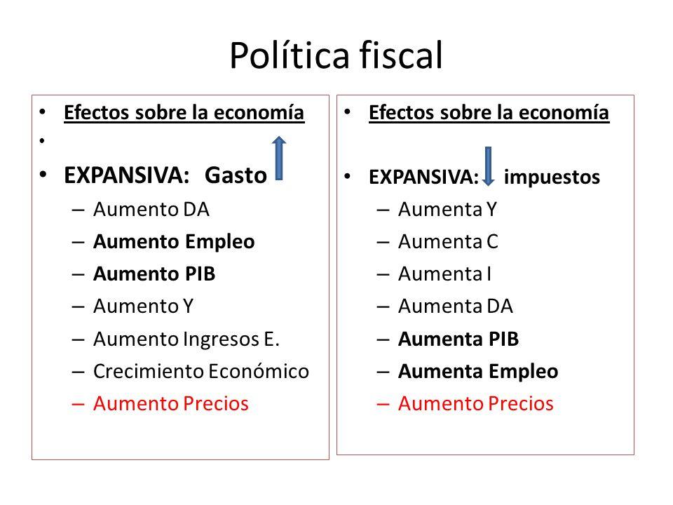 Política fiscal Efectos sobre la economía EXPANSIVA: Gasto – Aumento DA – Aumento Empleo – Aumento PIB – Aumento Y – Aumento Ingresos E. – Crecimiento