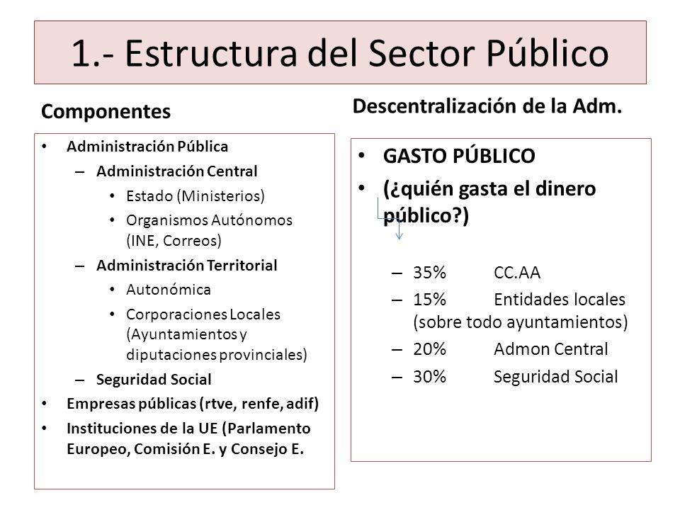 1.- Estructura del Sector Público Componentes Administración Pública – Administración Central Estado (Ministerios) Organismos Autónomos (INE, Correos)