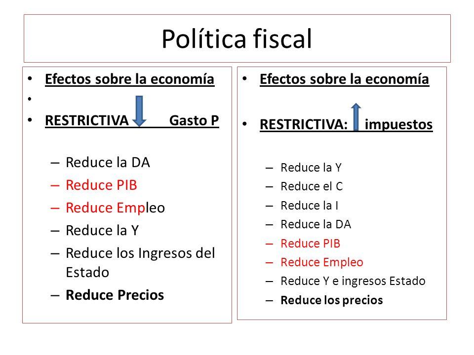 Política fiscal Efectos sobre la economía RESTRICTIVA Gasto P – Reduce la DA – Reduce PIB – Reduce Empleo – Reduce la Y – Reduce los Ingresos del Esta
