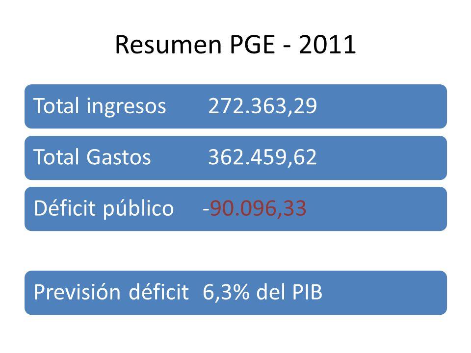 Resumen PGE - 2011 Total ingresos 272.363,29Total Gastos 362.459,62Déficit público-90.096,33Previsión déficit6,3% del PIB
