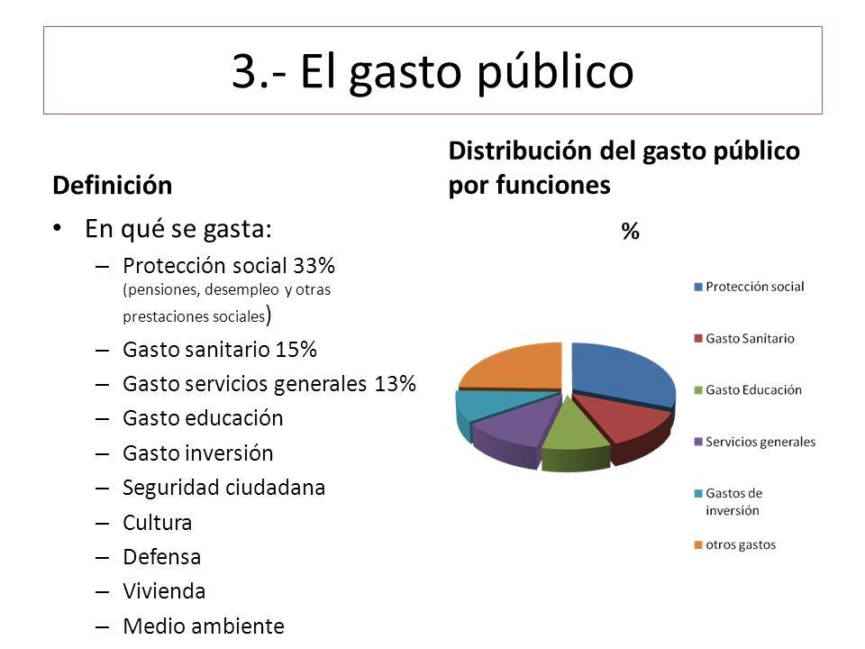 3.- El gasto público Definición En qué se gasta: – Protección social 33% (pensiones, desempleo y otras prestaciones sociales ) – Gasto sanitario 15% –
